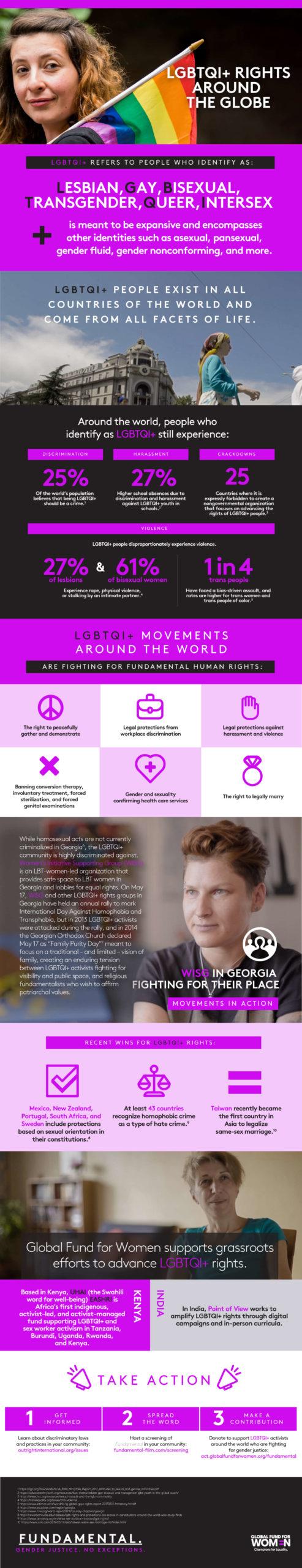 Fundamental-LGBTQI-RIghts-Around-World-infographic-full